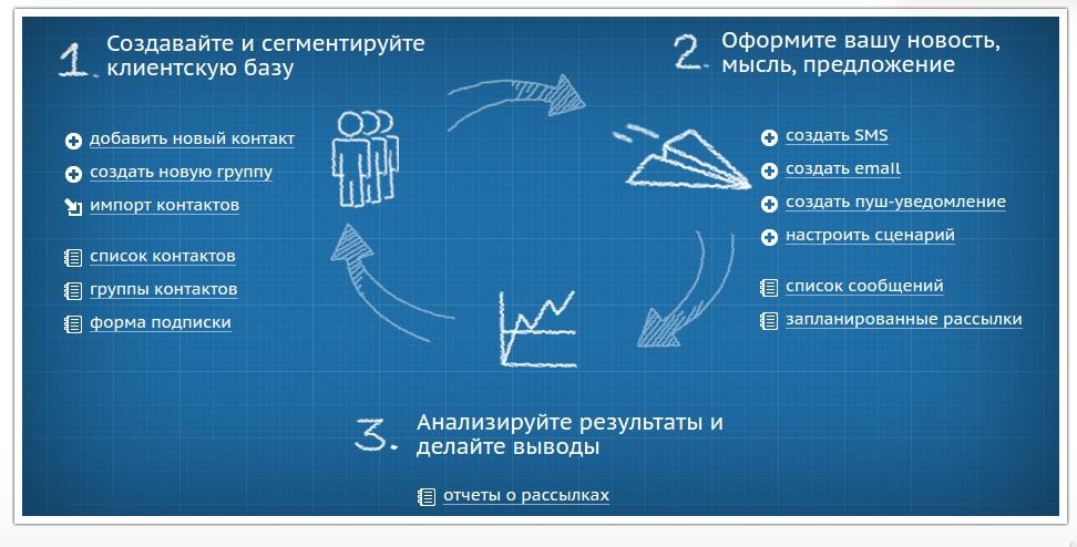 Интерфейс eSputnik