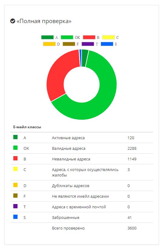 Результат проверки базы в Mailvalidator