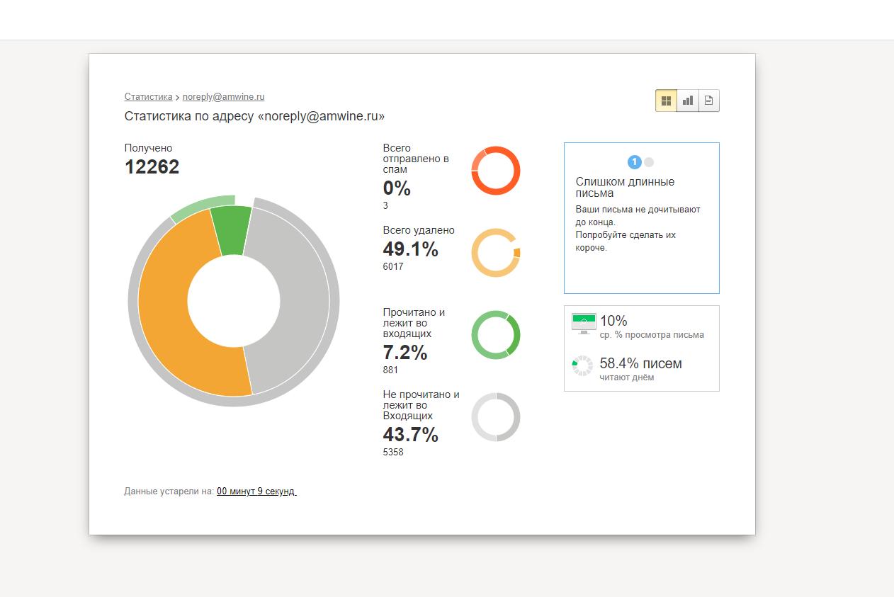 Статистика домена в постофисе Yandex