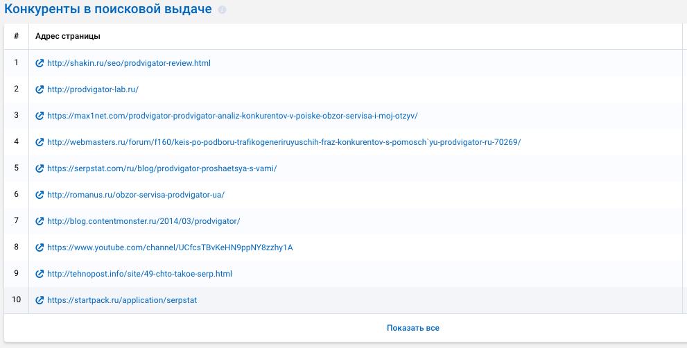 Просмотр списка конкурентов в поисковой выдаче с помощью сервиса Serpstat