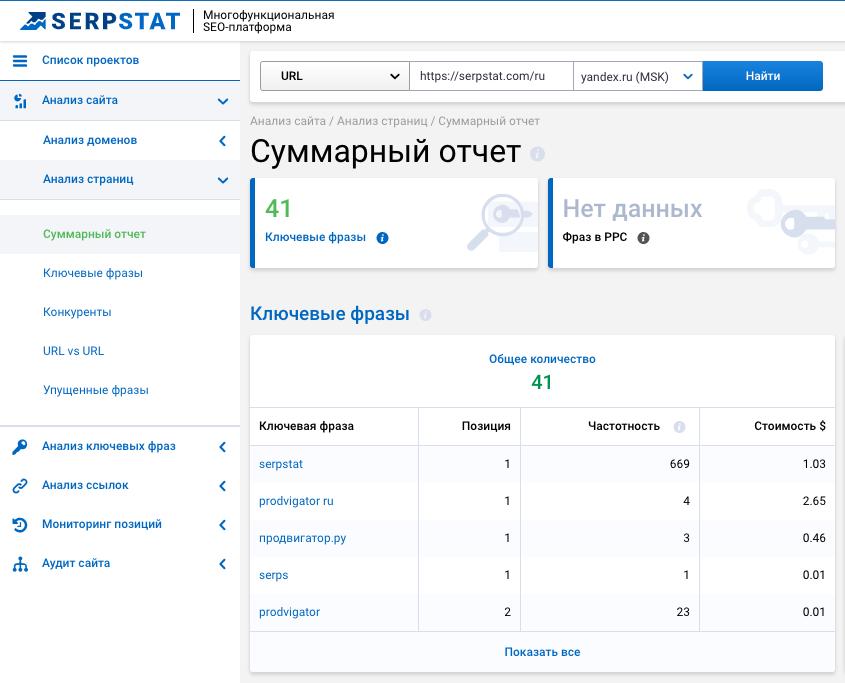 Отчёт по запросам, выполненный с помощью сервиса Serpstat