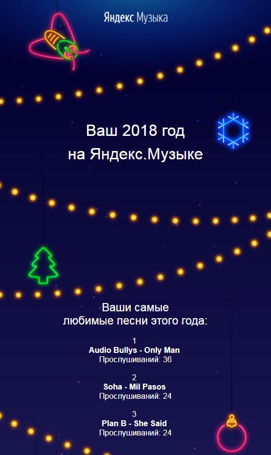 Письмо от «Яндекс.Музыки» с отчётом о прослушанных треках пользователя