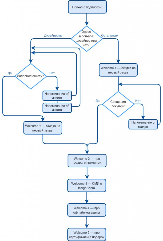 Схема приветственной цепочки DesignBoom